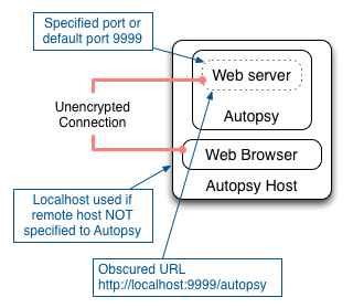 Accessing Autopsy from a Localhost
